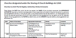 Sharing of Church Buildings Act gazetted church list